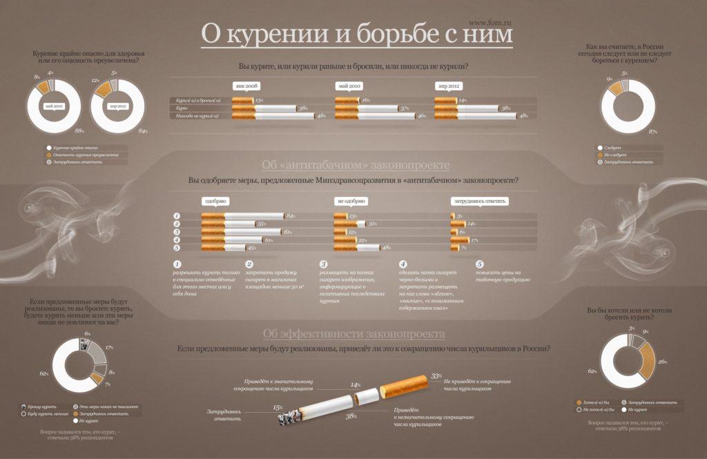 Антитабачный законопроект (инфографика)