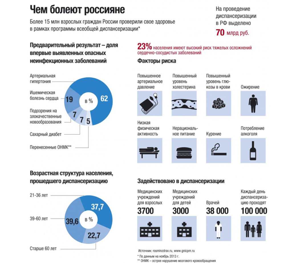 Чем болеют россияне (инфографика)