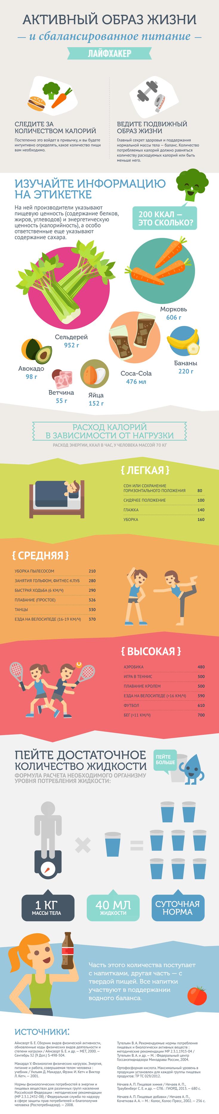 здоровый образ жизни (инфорграфика)