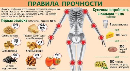 Главный ревматолог минздрава Ульяновской области рассказала, почему с возрастом кости становятся хрупкими